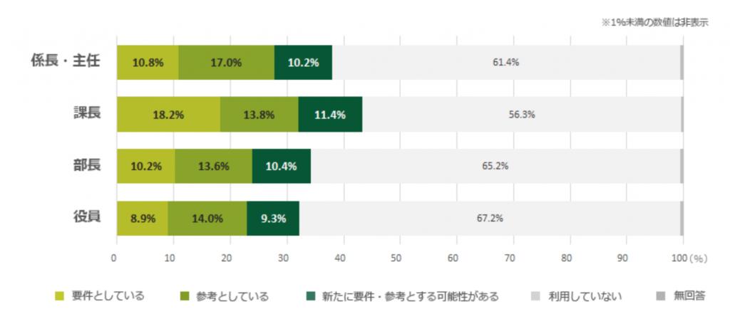 TOEICが人事考課に活用される割合